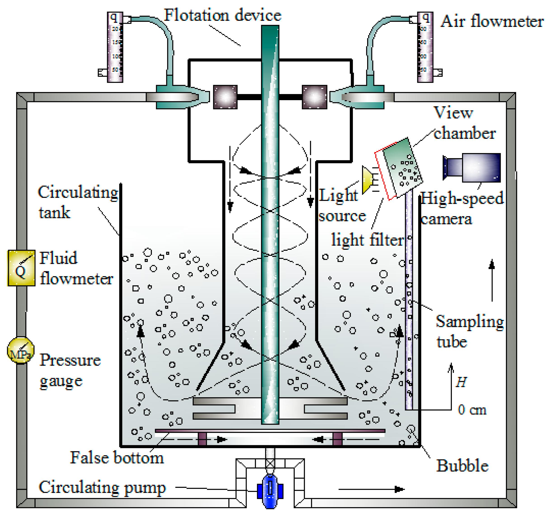 advantage of froth flotation