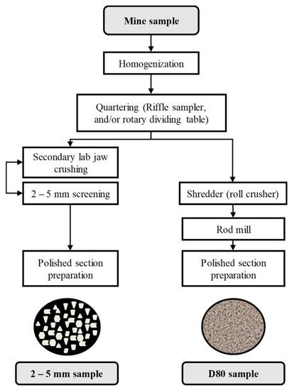 Minerals | An Open Access Journal from MDPI