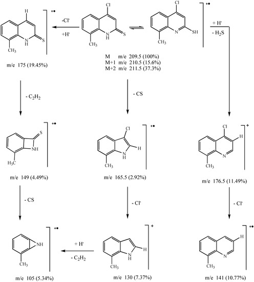 Chemistry of Substituted Quinolinones. Part VI. Synthesis and Nucleophilic Reactions of 4-Chloro-8-methylquinolin-21H-one and its Thione Analogue