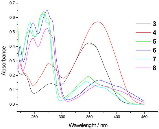 Synthesis of Novel Benzimidazolyl-substituted Acrylonitriles and Amidino-substituted Benzimidazo1,2-aQuinolines
