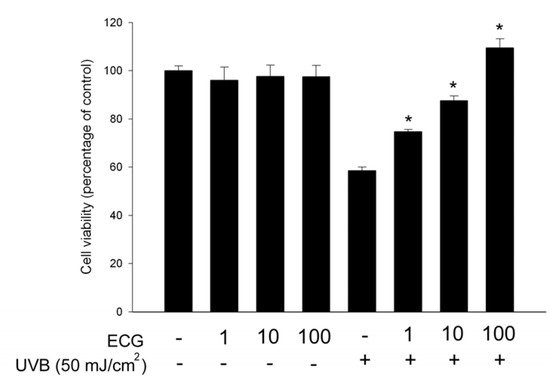 Epicatechin-3-gallate, a Green Tea Polyphenol Is a Potent Agent Against UVB-induced Damage in HaCaT Keratinocytes