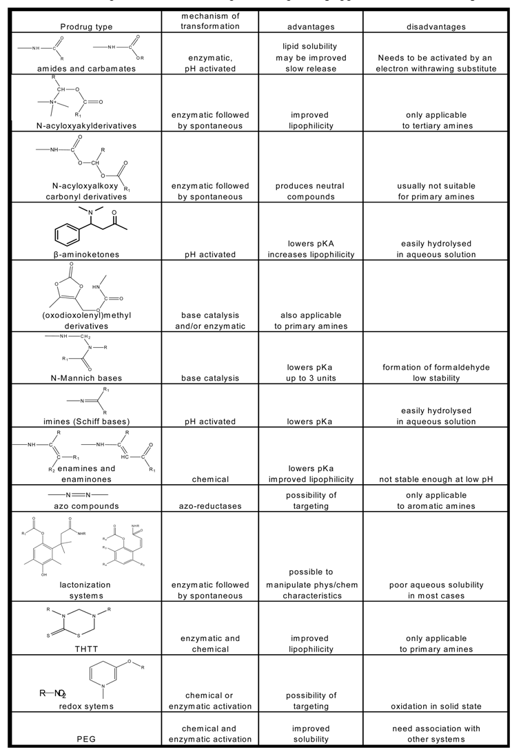 Molecules | Free Full-Text | Prodrugs for Amines | HTML