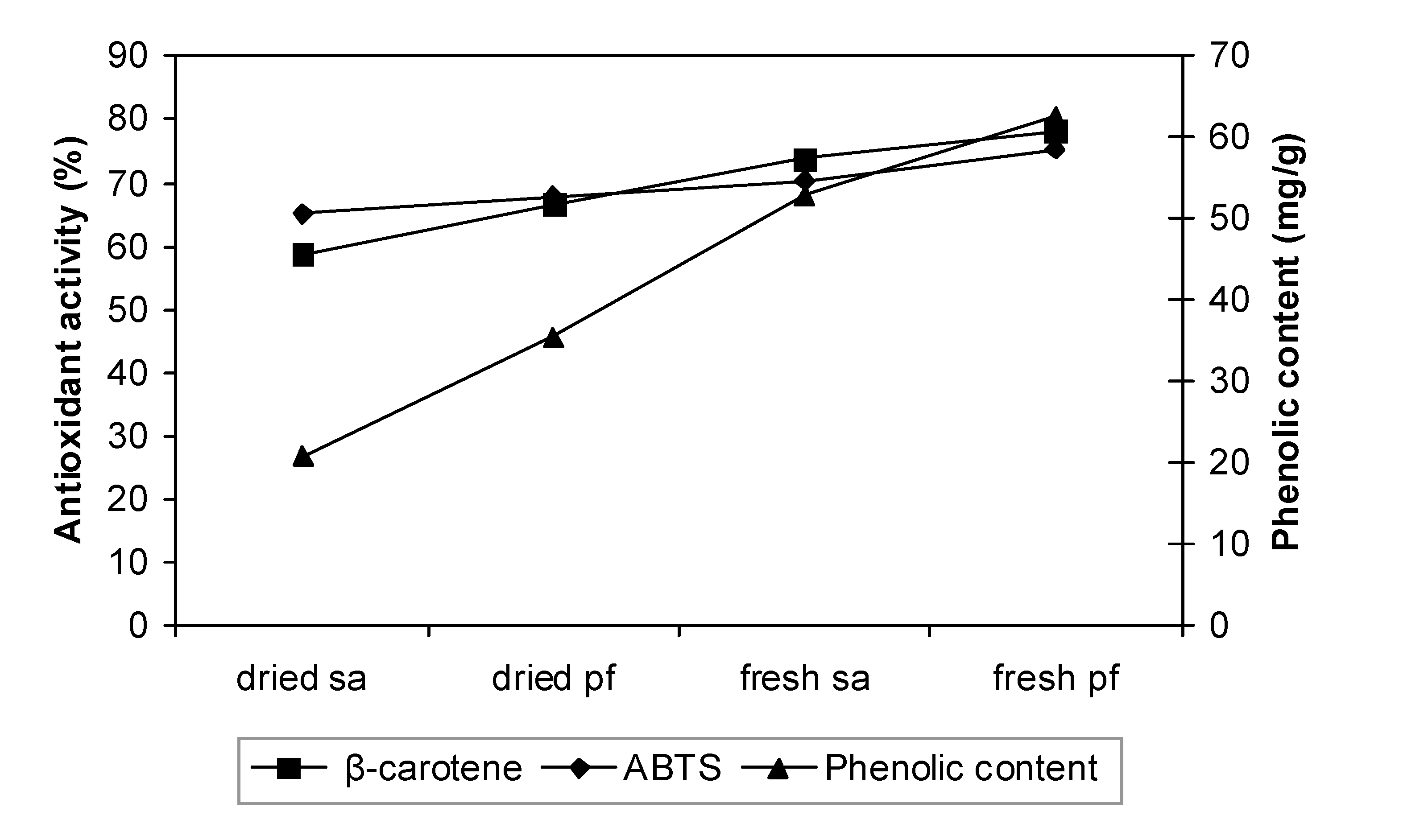 Molecules Free Full Text Antioxidant Activity And