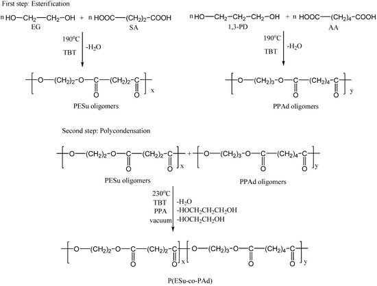 Molecules | July 2009 - Browse Articles