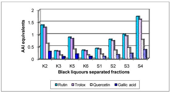 Molecules   Special Issue : Phenolics and Polyphenolics