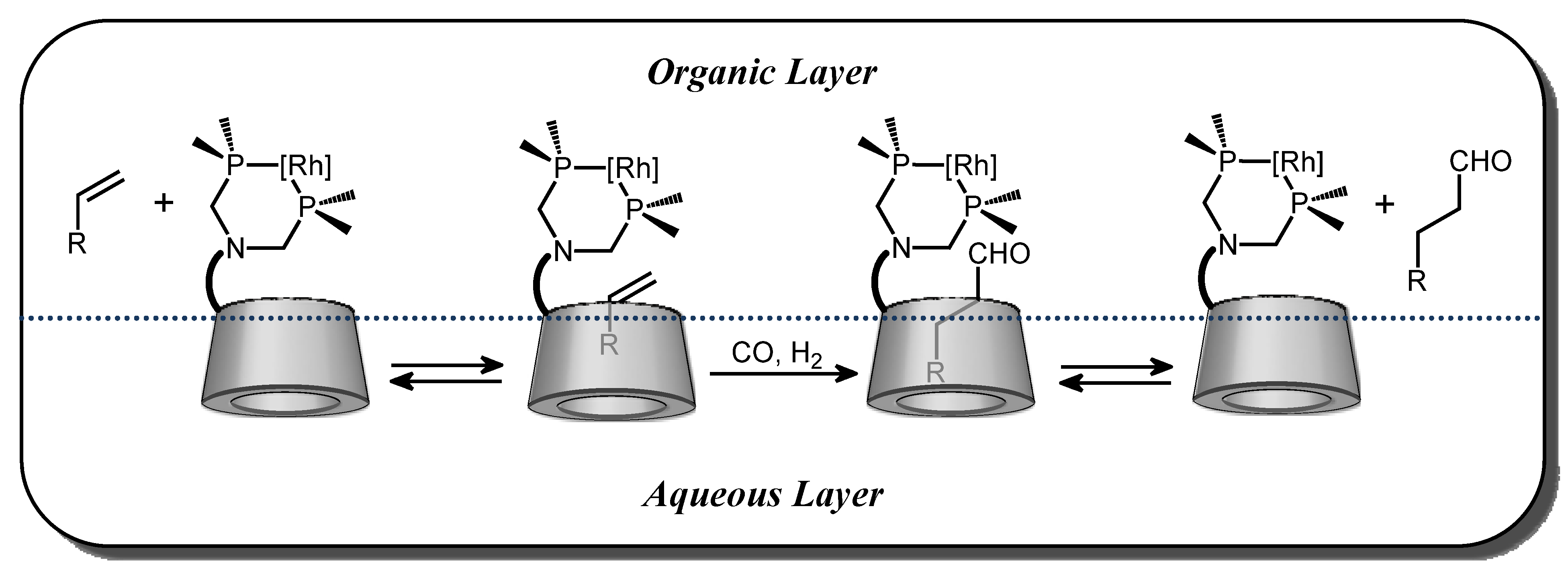 phase transfer catalyzed reduction of nitrotoluenes 2015-11-9 a different ratio of isomeric ortho and para-nitrotoluenes  synthesis of nitro compounds by using  nitric acid in the presence of phase-transfer.