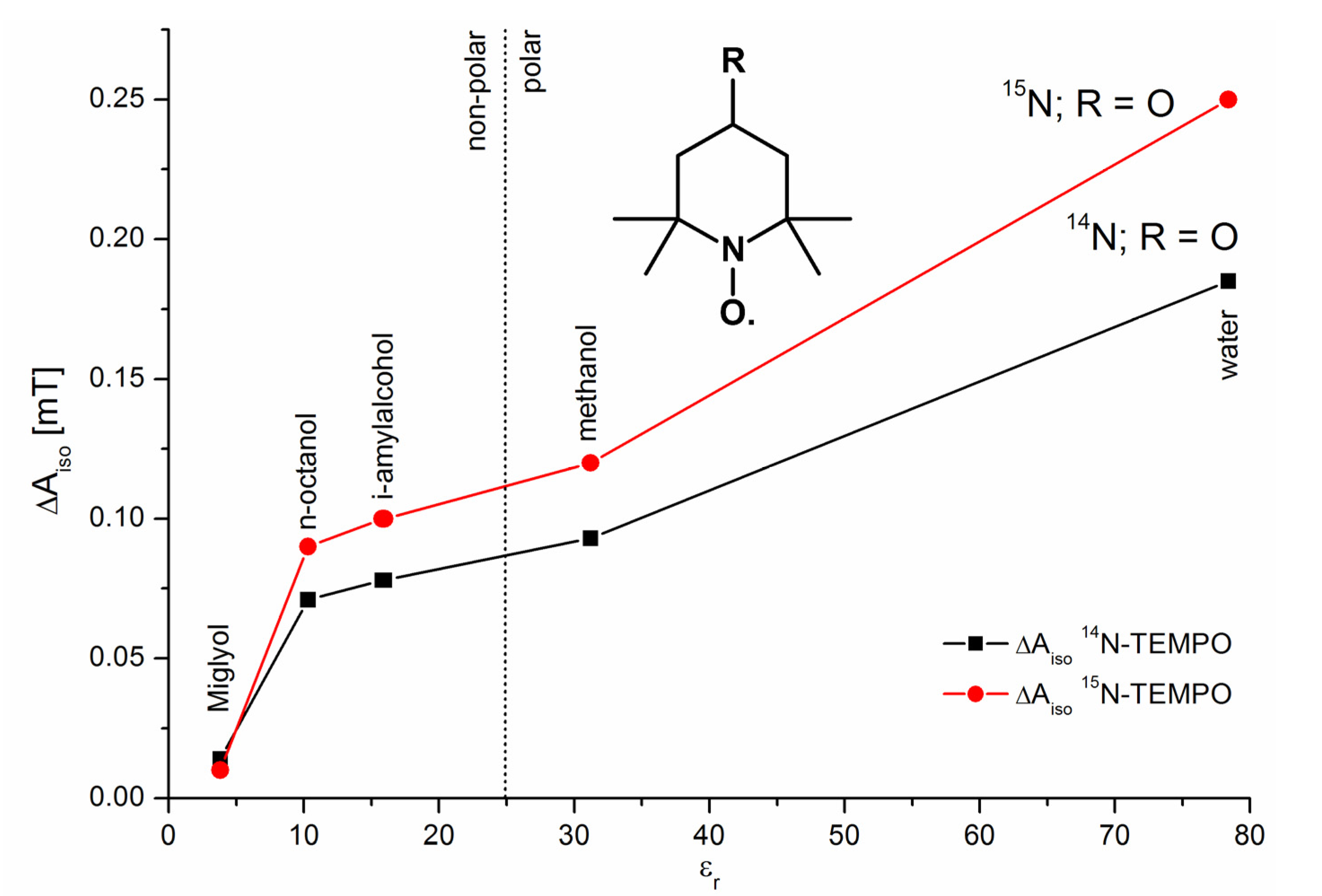 Molecules   Free Full-Text   Isotope Effects in ESR ... on