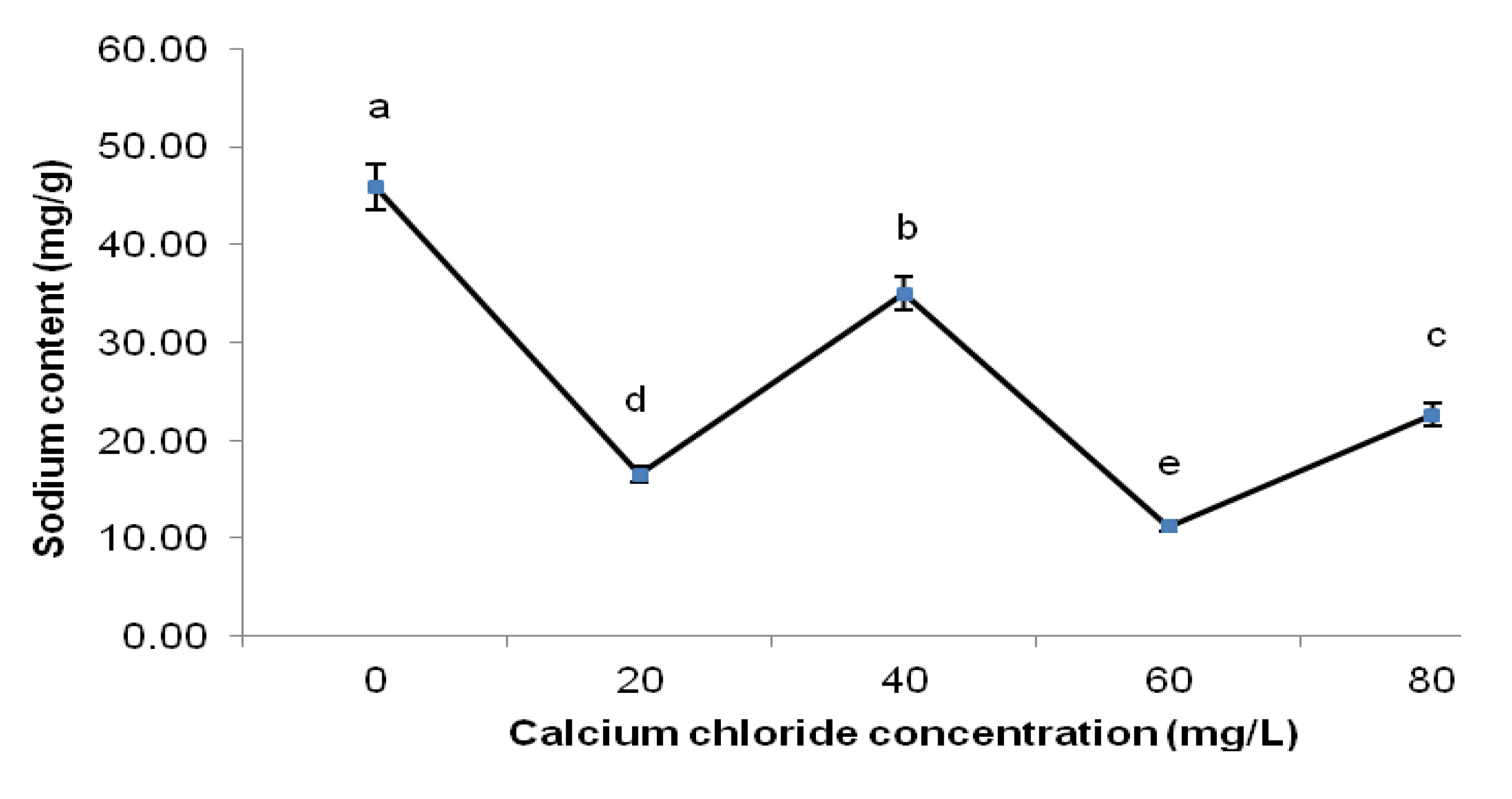 Molecules   Free Full-Text   Reduction of Saltiness and