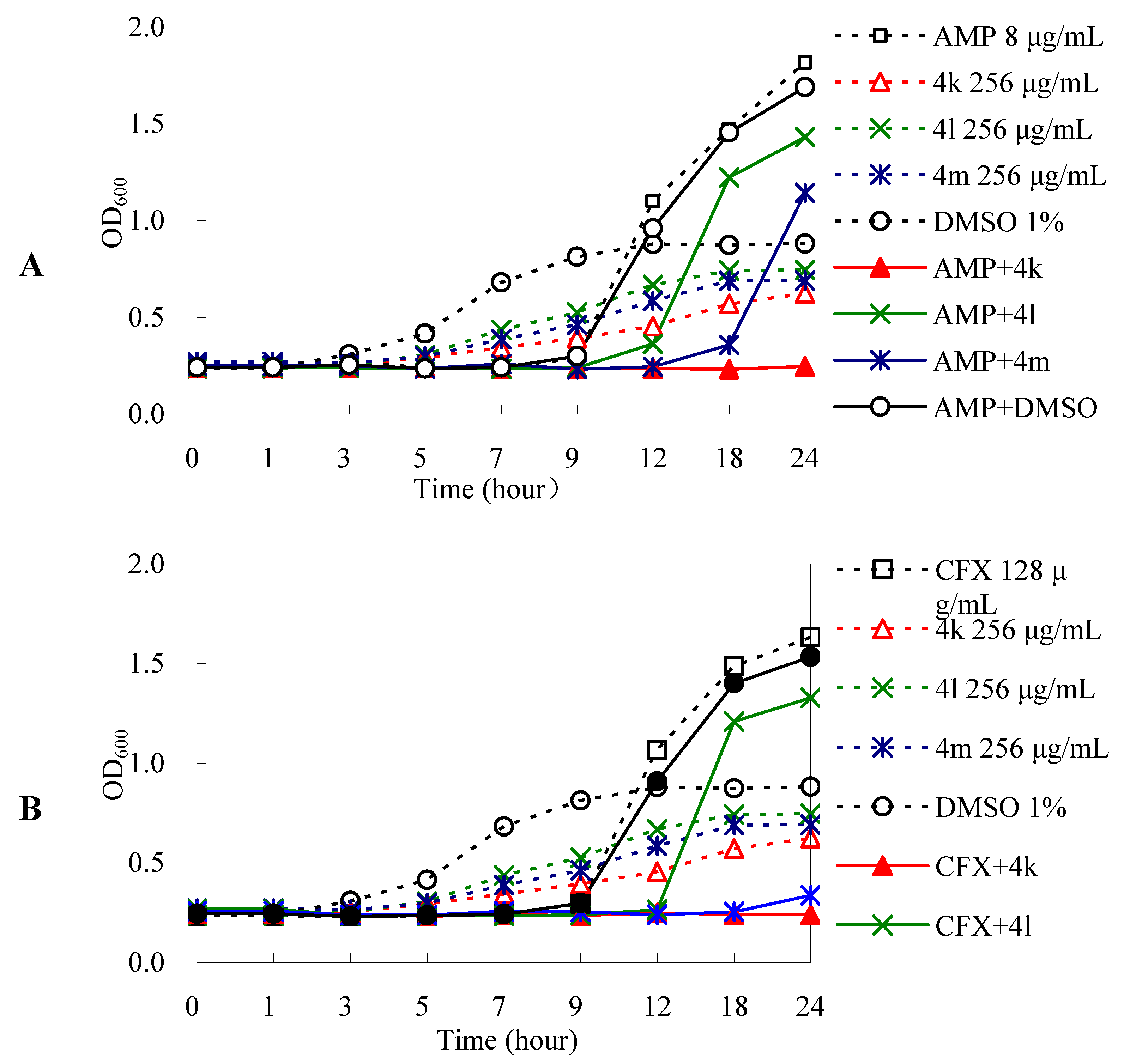 understanding the growth dynamics of e coli