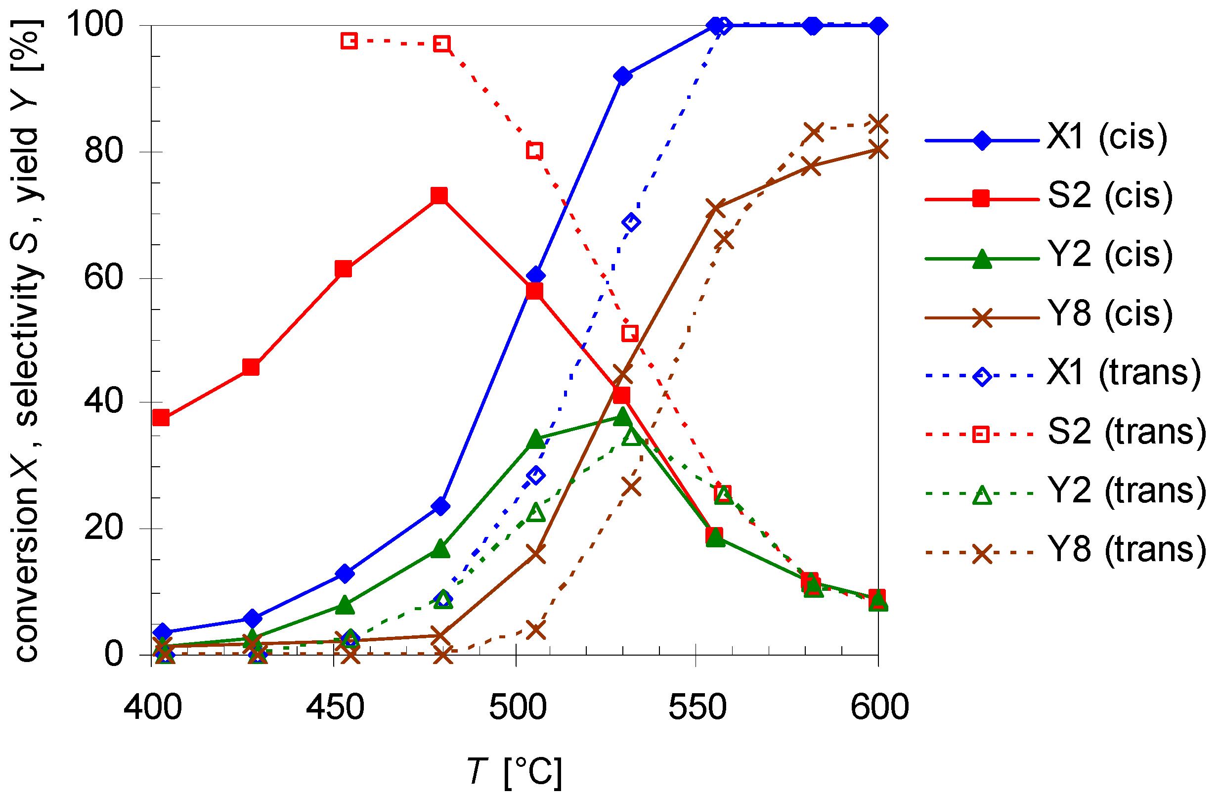 Molecules   Free Full-Text   Thermal Behavior of Pinan-2-ol