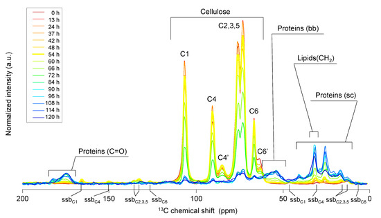 Molecules Free Full Text Solid Solution And Gas State Nmr