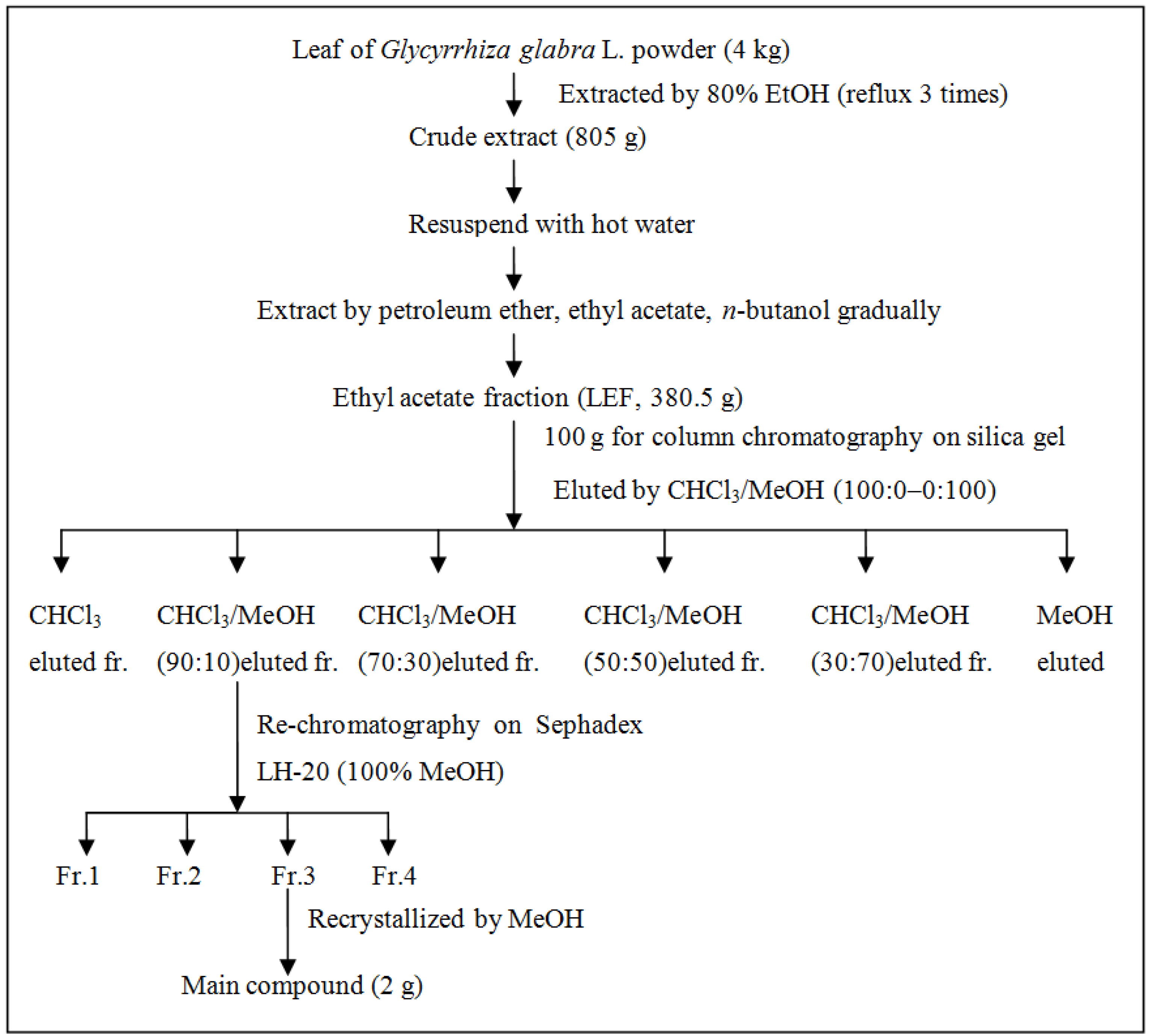 Isolation of the Major Constituents of Clove Oil Essay