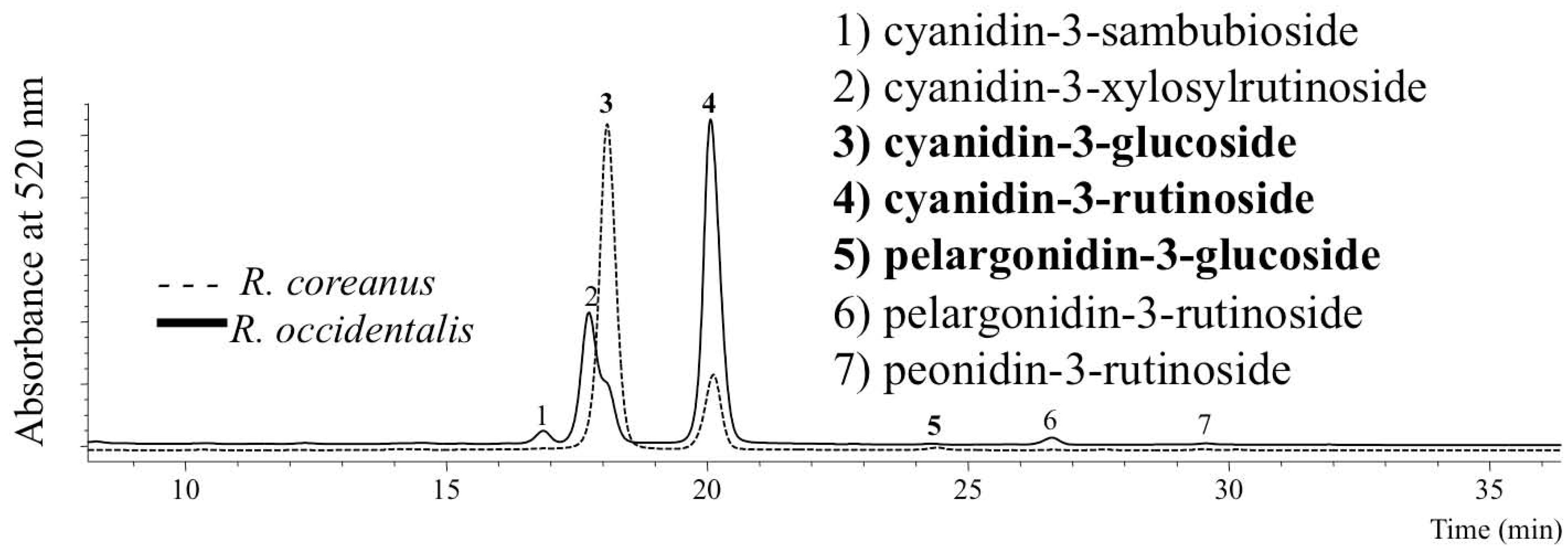 molecules full text mistaken identity clarification of  no