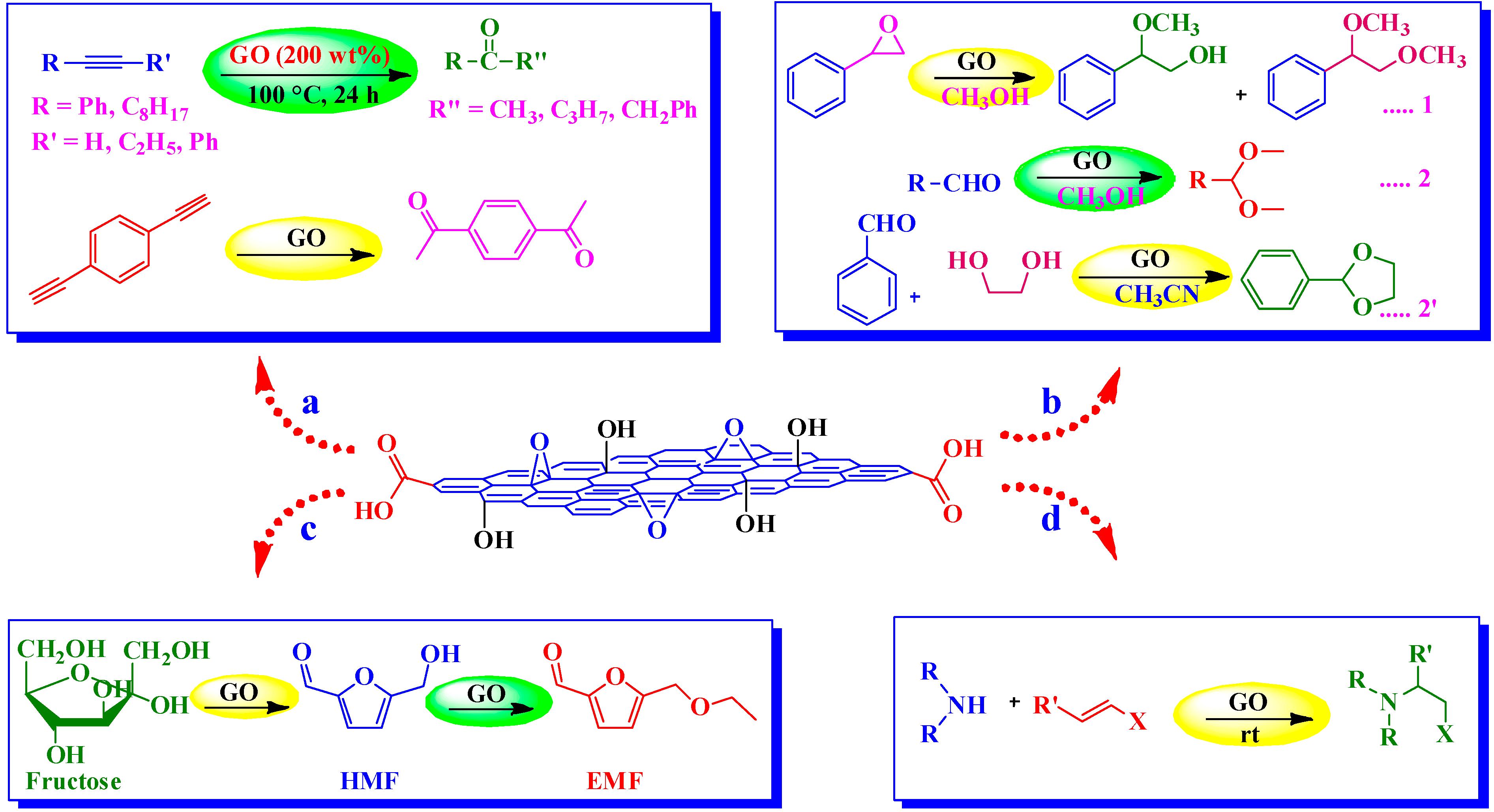Molecules Free Full Text Graphene Based Nanomaterials As 1998 Omc 4 3 V6 Wiring Diagram 19 14582 G013