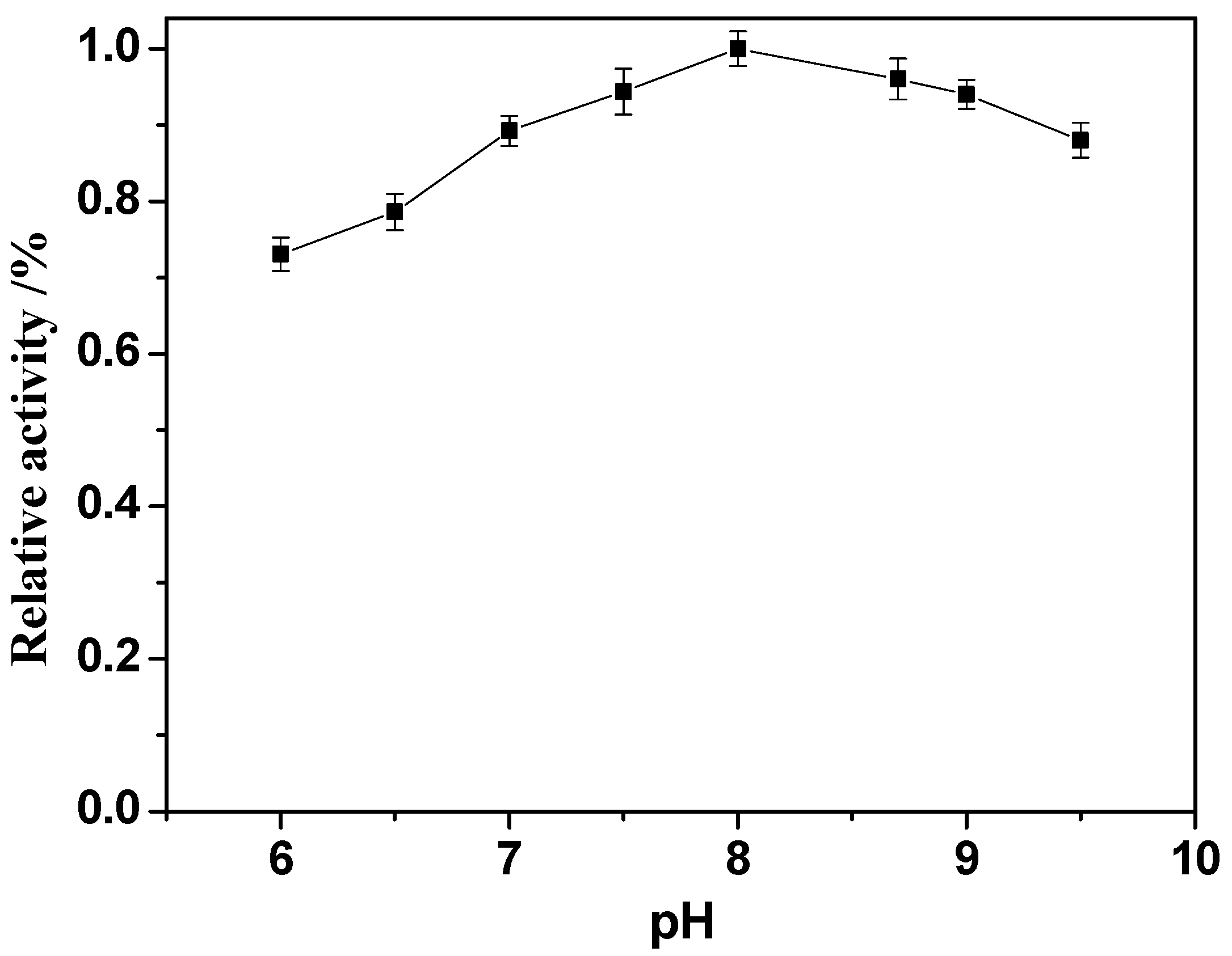 a study of the effects of varying temperature on the horseradish peroxidase enzyme Detailed circular dichroism and fluorescence studies at different phs have been carried out to monitor thermal unfolding of horseradish peroxidase isoenzyme c (hrpc) the change in cd in the 222 nm region corresponds to changes in the overall secondary structure of the enzyme, while that in the 400 nm region (soret region) corresponds to.