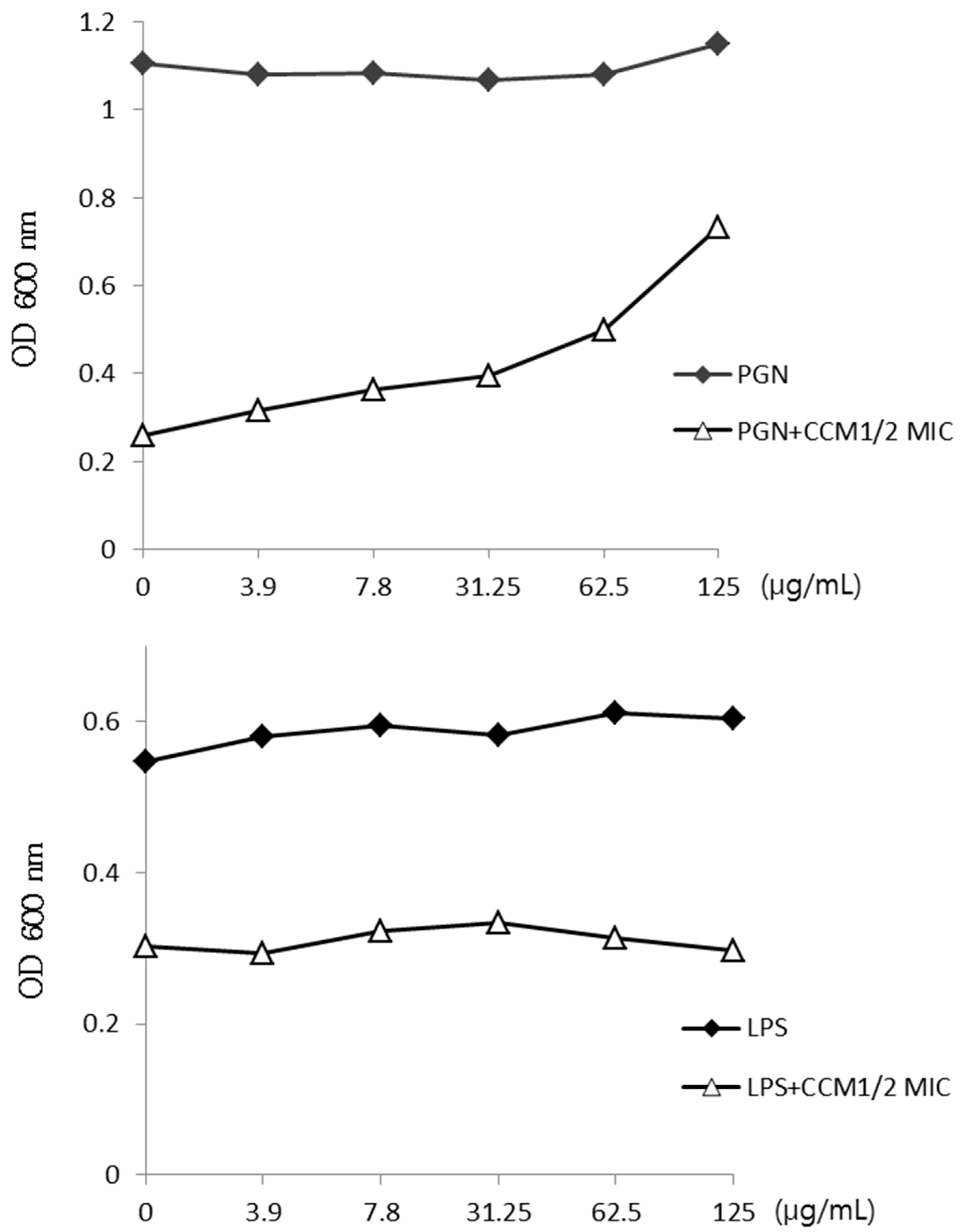 Molecules   Free Full-Text   Curcumin Reverse Methicillin Resistance