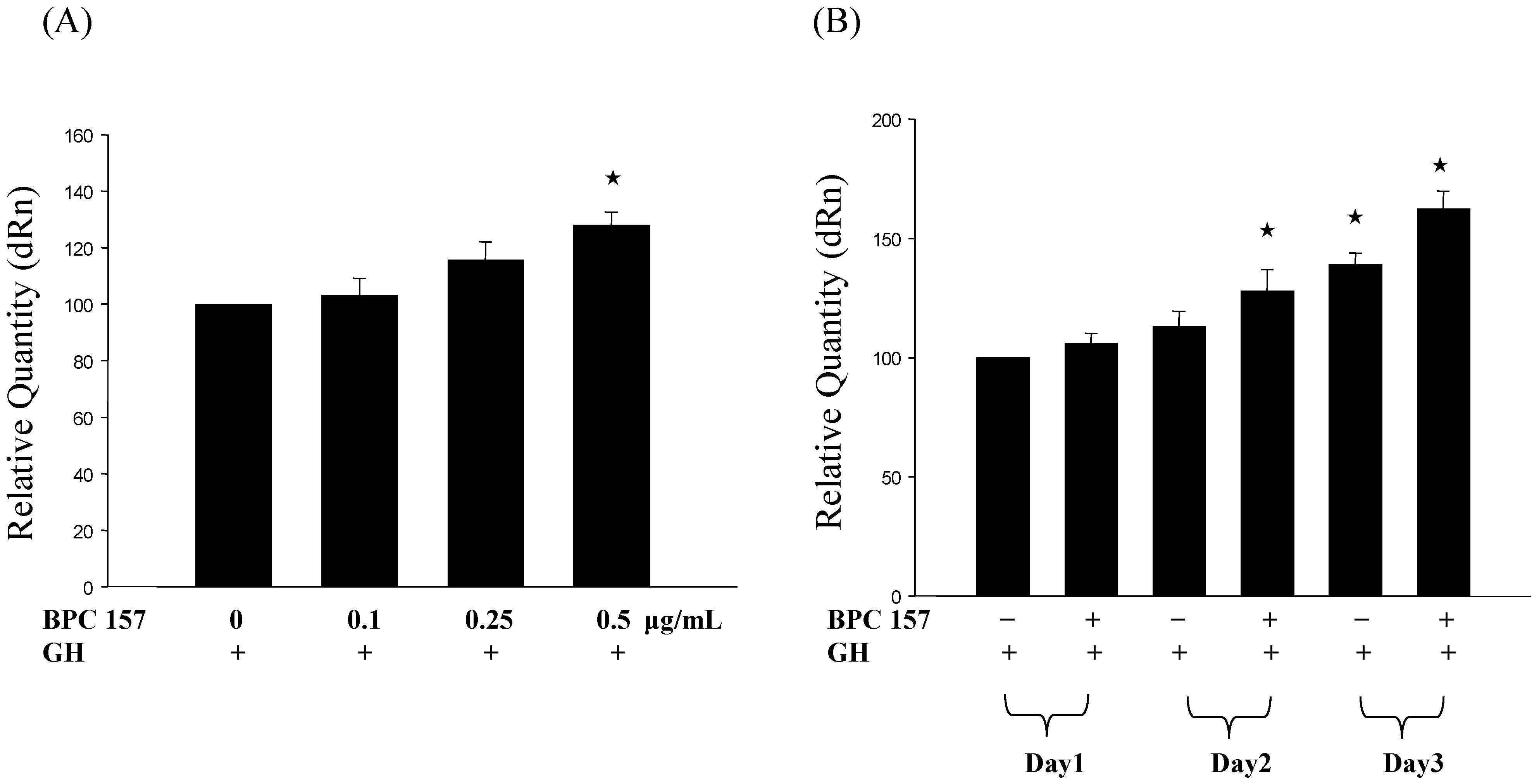 Bpc 157 dosing of cipro