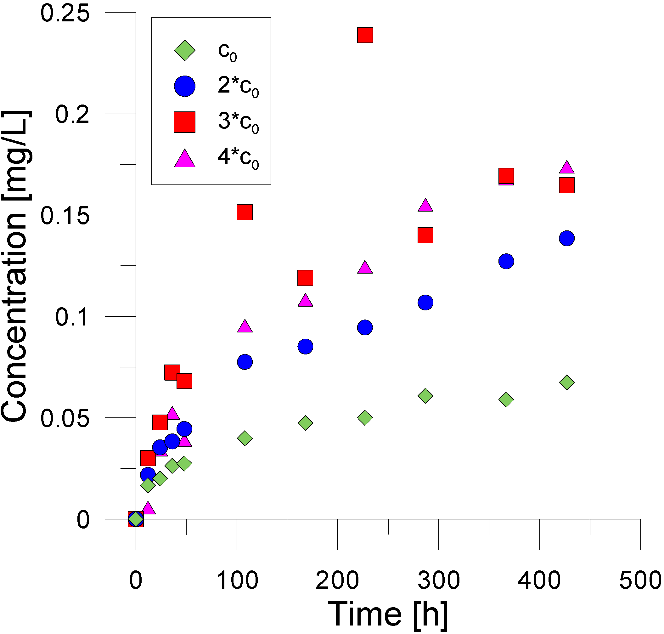 Synthesis of levulinate ester in solvent free system