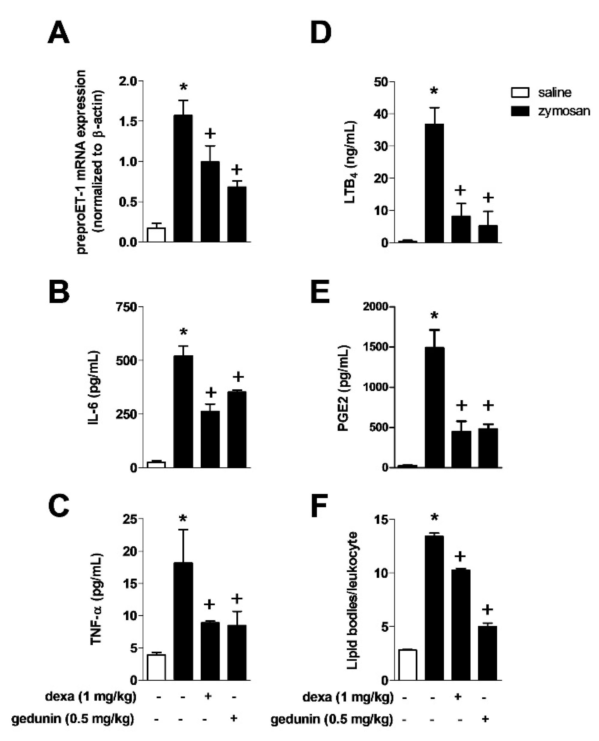 Effect Of Gedunin On Acute