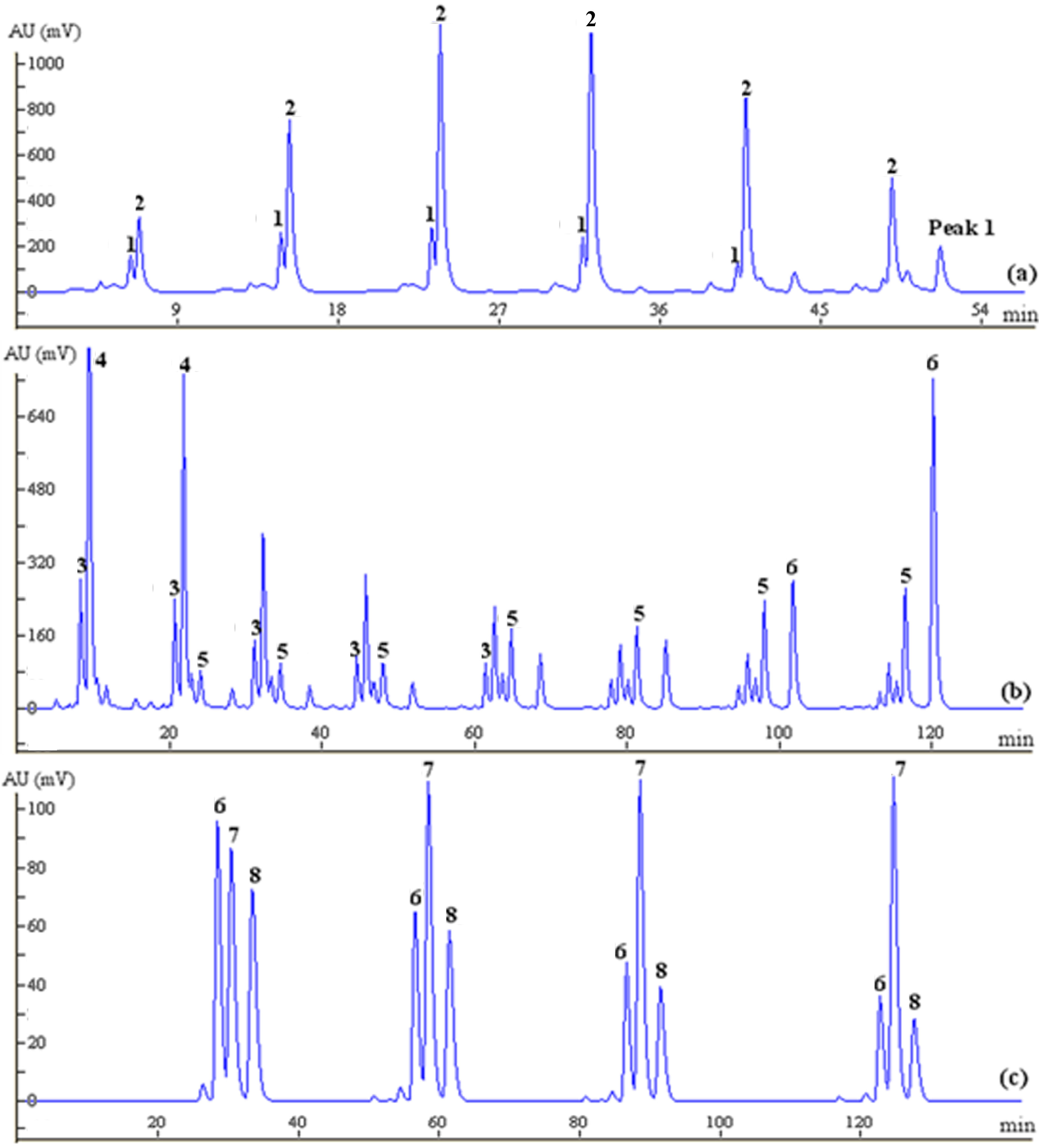 Molecules | Free Full-Text | A Novel and Effective Chromatographic