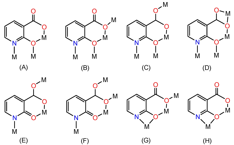 coordination behaviour of hydrazone carbohydrazone