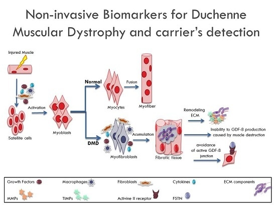 Molecules   Free Full-Text   Non-Invasive Biomarkers for
