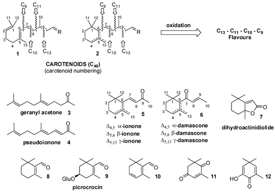 Molecules | Topical Collection : Recent Advances in Flavors and