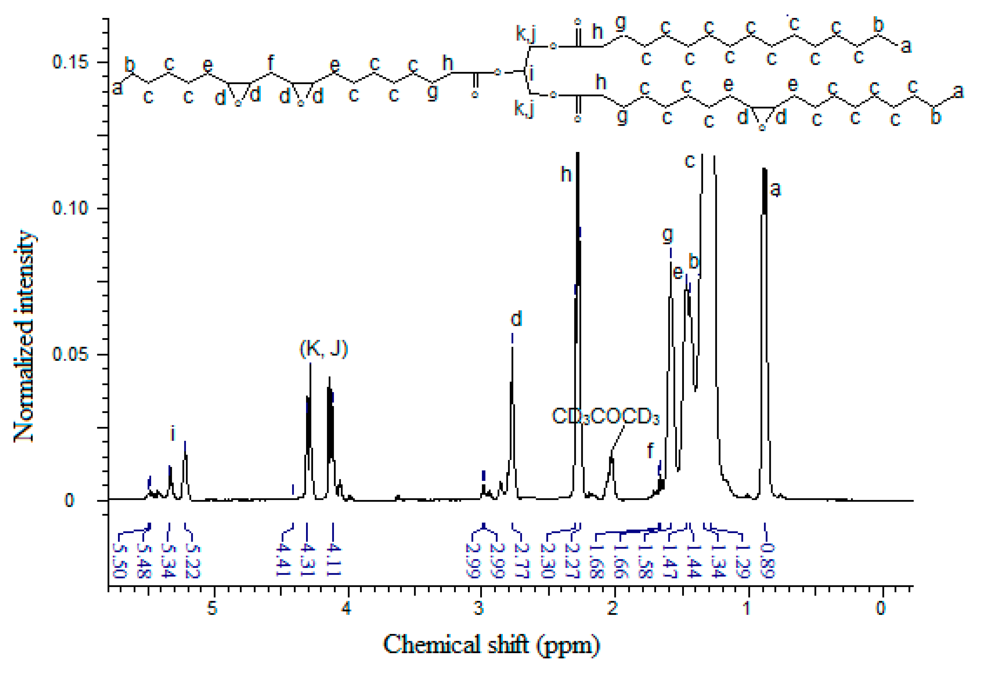Molecules Free Full Text Synthesis Of Radiation