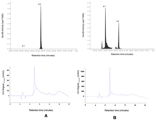 Molecules | Special Issue : Preparation of Radiopharmaceuticals and