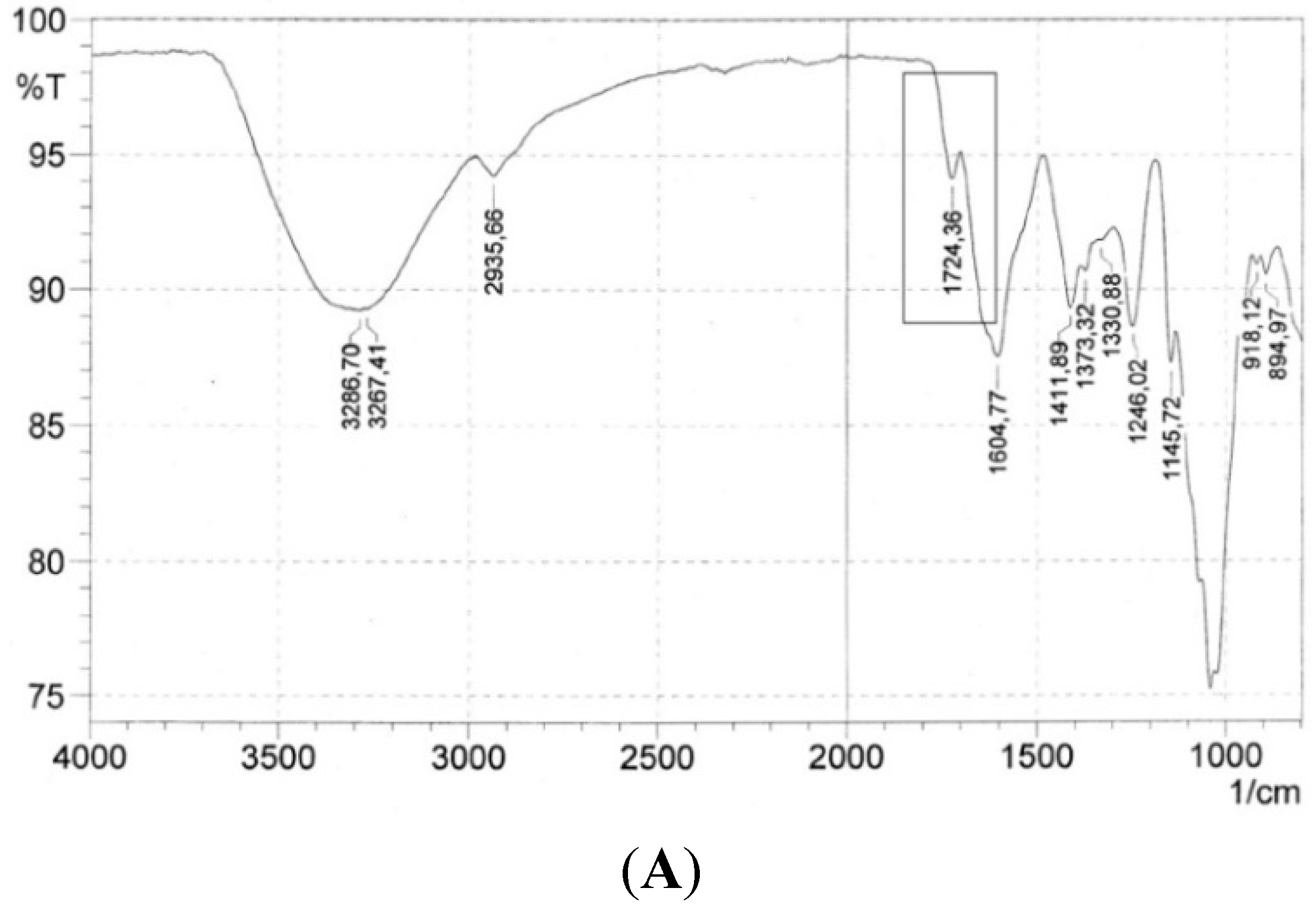 isolation of protein by ammonium sulfate precipitation Procedure - ammonium sulphate precipitation of proteins 1 to the sample, add a determined amount of saturated ammonium sulfate solution such that the final concetration is 10% (depending on the proteins of interest, ammonium sulfate concentrations form 10 to 90% can de tried).