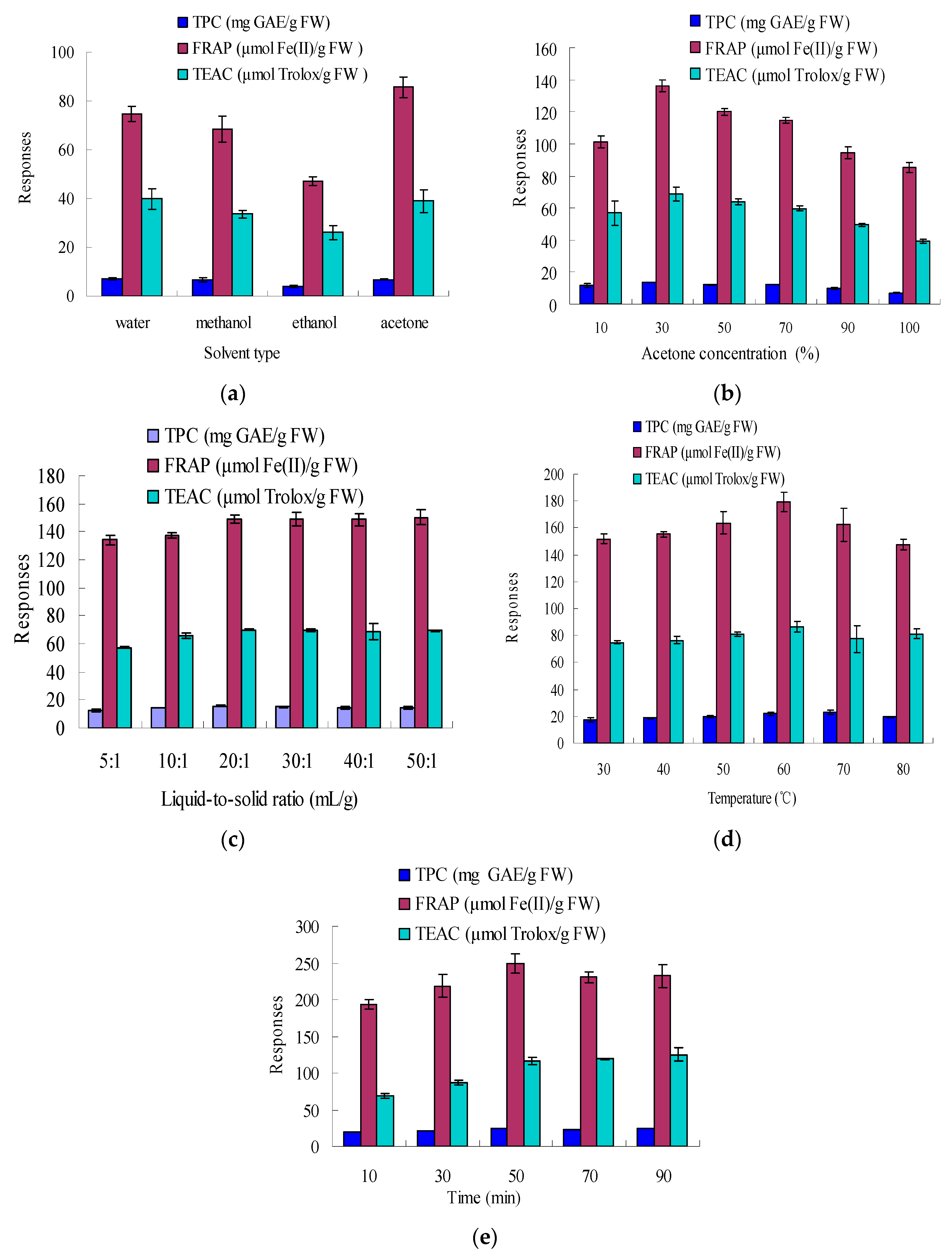 molecules free full text optimization of ultrasound assisted