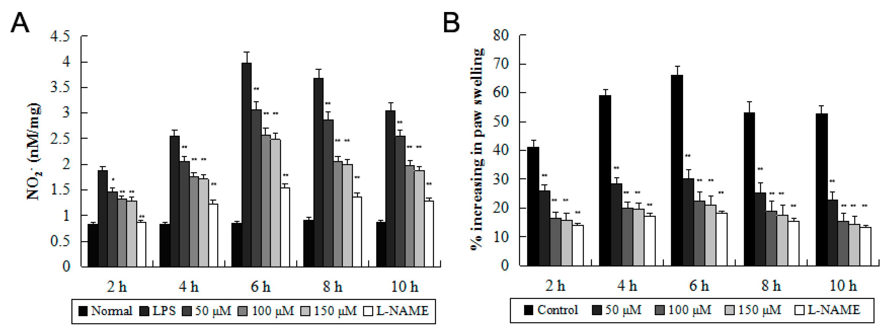carrageenan induced paw edema pdf