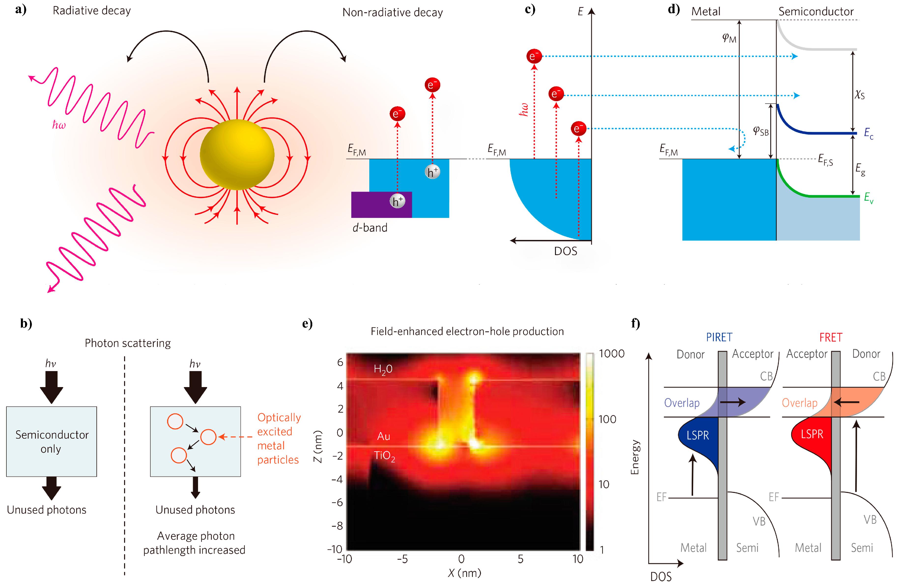 Molecules | Free Full-Text | Recent Development of Plasmonic