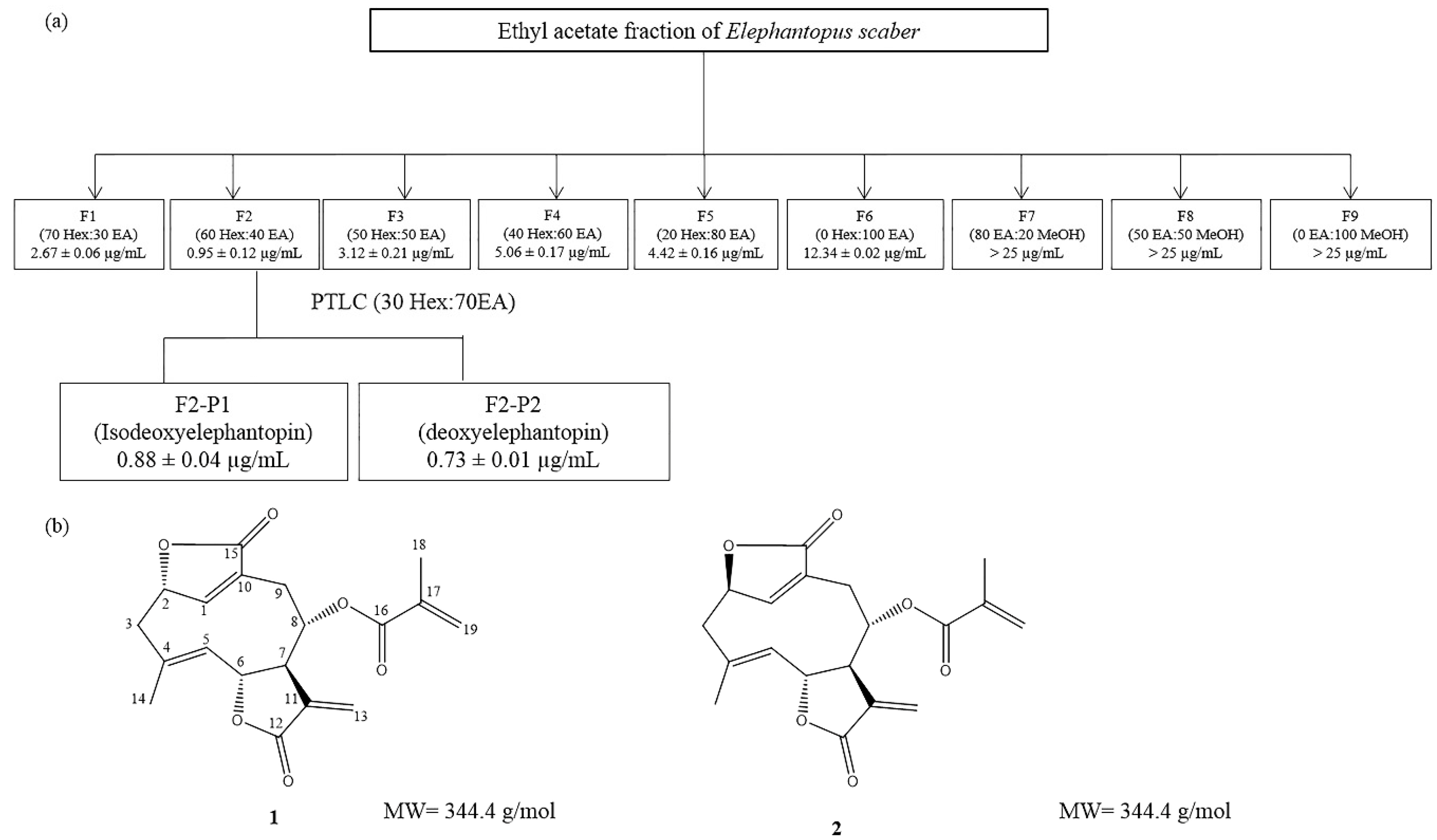 Molecules free full text deoxyelephantopin from elephantopus no geenschuldenfo Choice Image