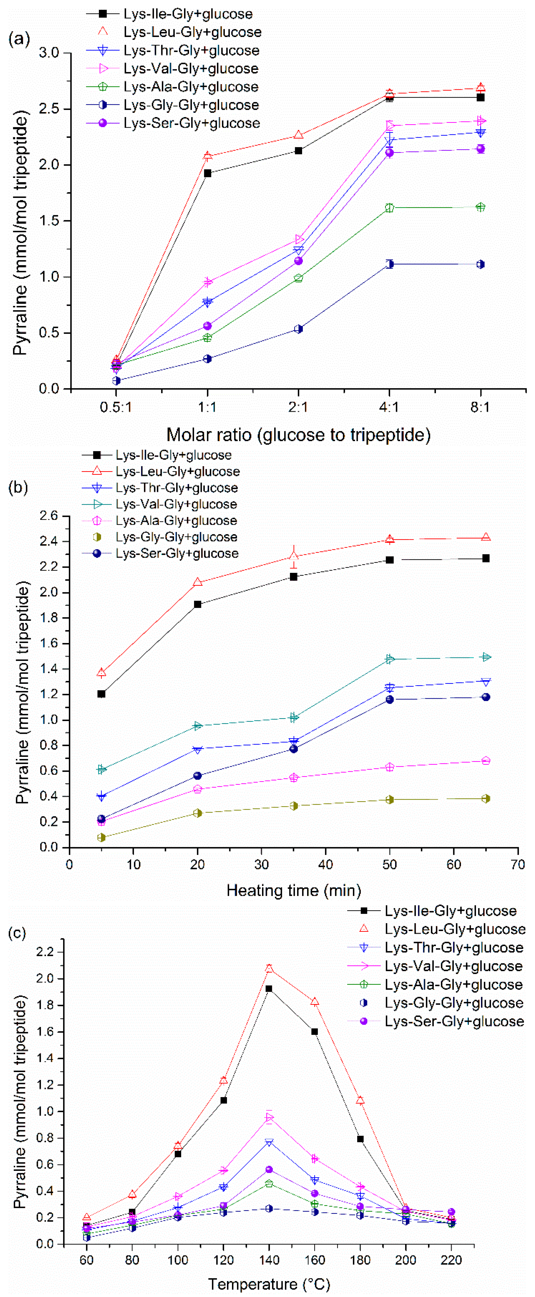 heat of formation of glucose Fermentation: fermentation extracts of muscle catalyze the formation of lactate from glucose and that the same intermediate compounds formed in the fermentation.