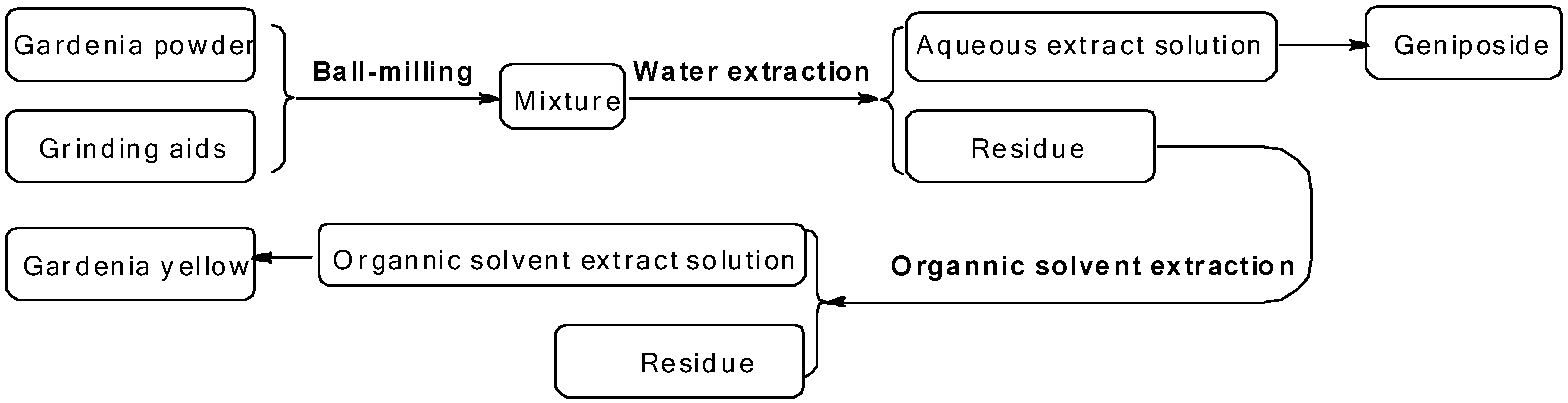 Molecules | Free Full-Text | Selective Extraction of