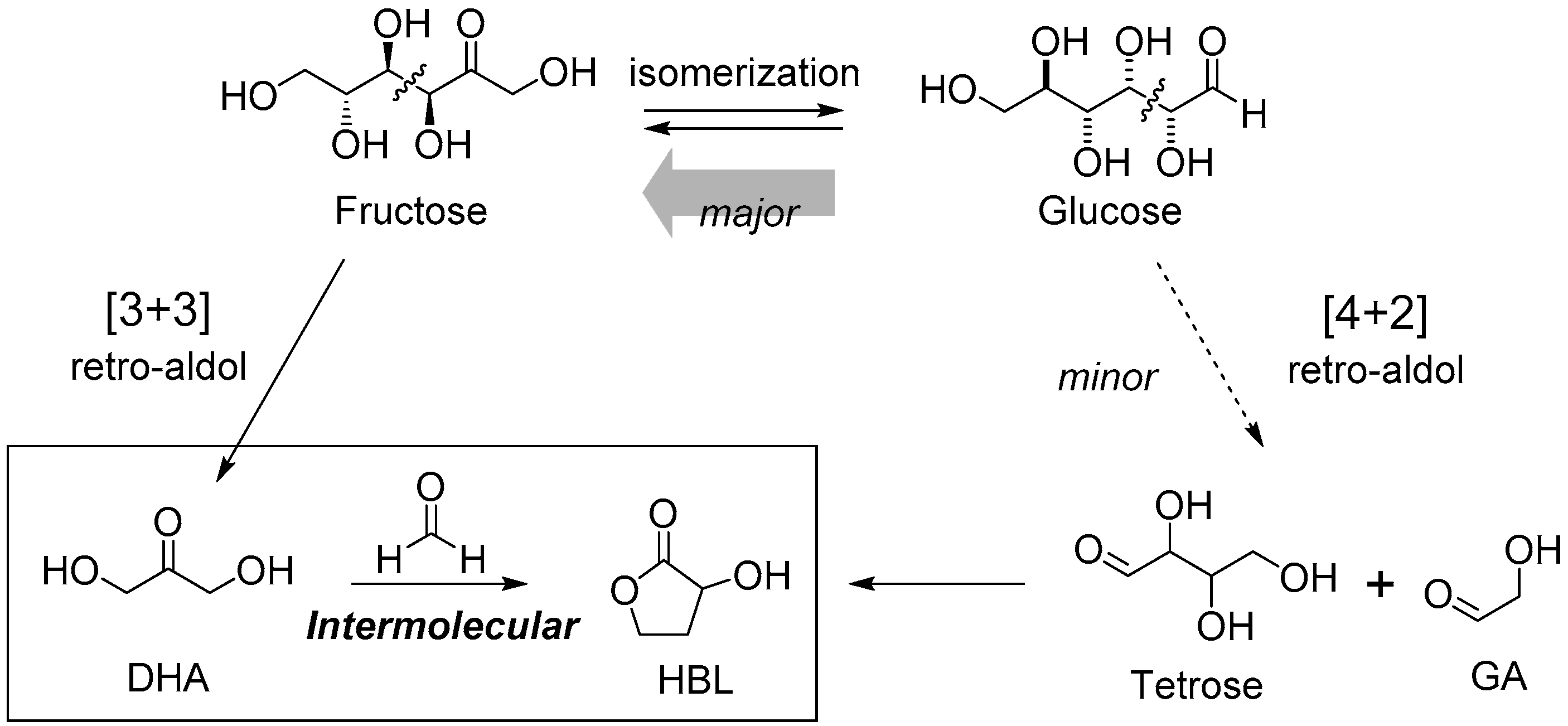 Molecules Free Full Text A Novel Strategy For Biomass