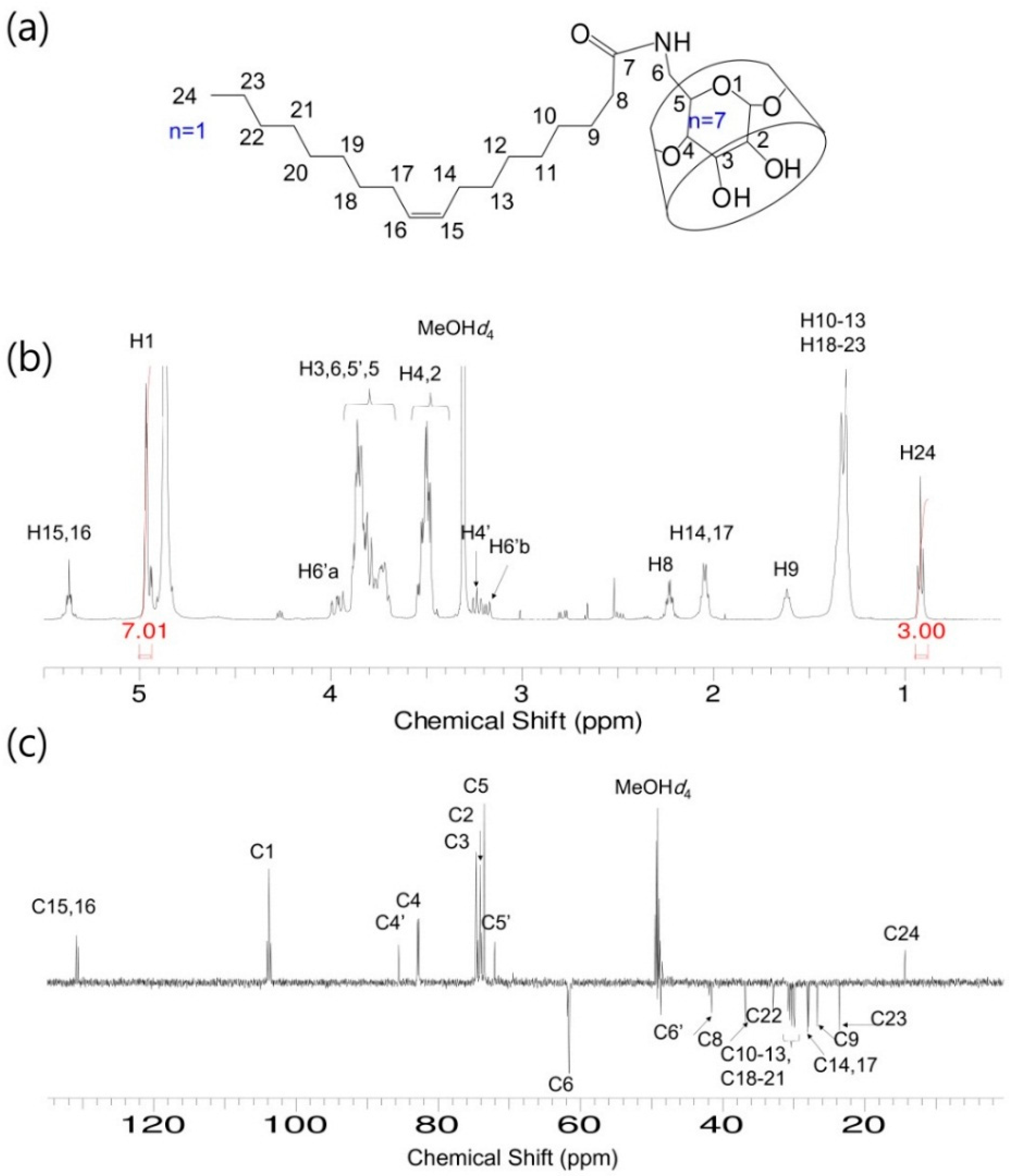 Molecules   Free Full-Text   Synthesis, Characterization