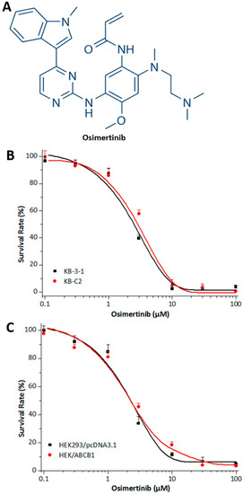 Osimertinib AZD9291, a Mutant-Selective EGFR Inhibitor, Reverses ABCB1-Mediated Drug Resistance in Cancer Cells