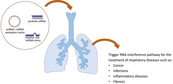 Delivery of RNAi Therapeutics to the Airways—From Bench to Bedside