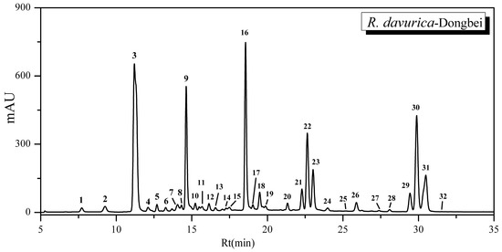 Analysis of Flavonoids in Rhamnus davurica and Its Antiproliferative Activities
