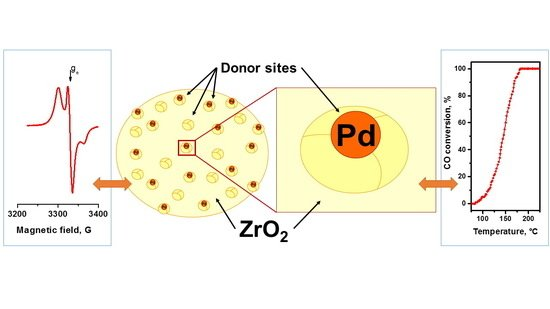 CO Oxidation over Pd-ZrO2 Catalysts: Role of Support′s Donor Sites