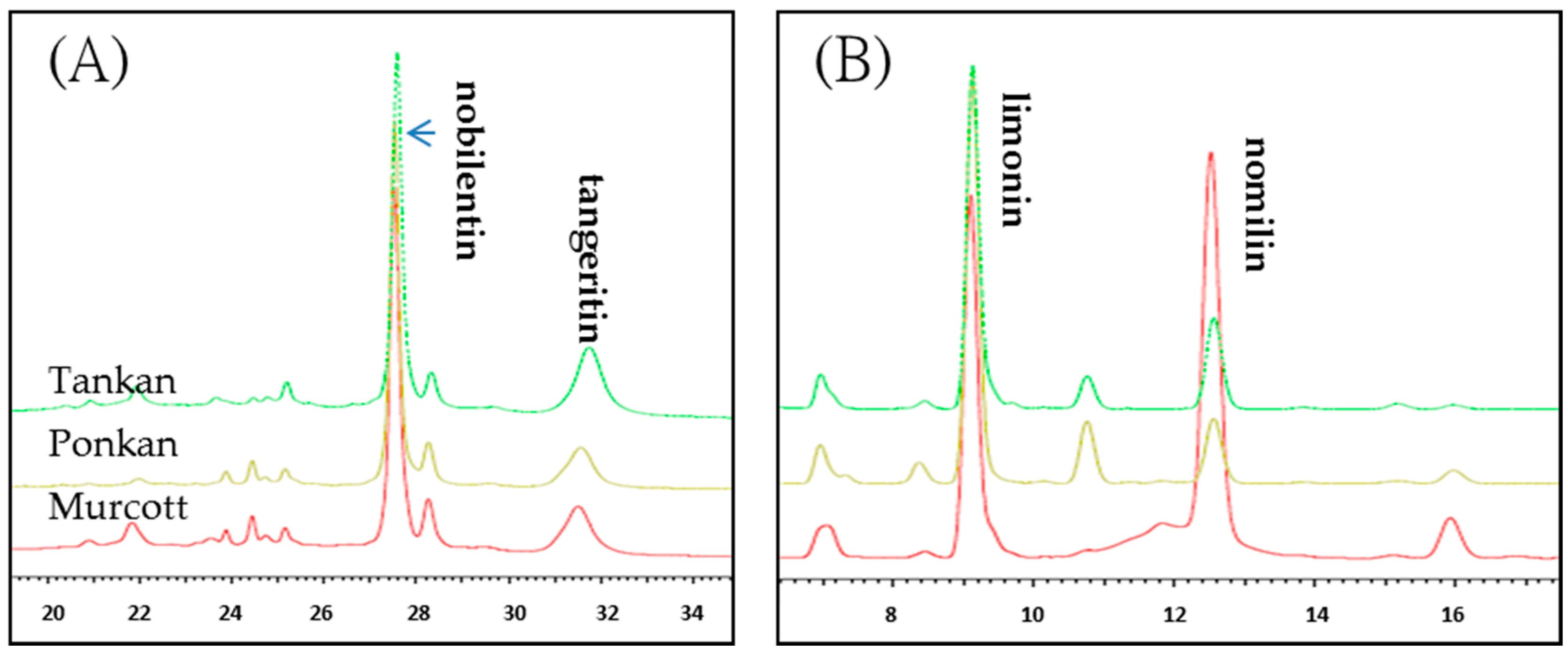A dugo kicselezese 98 - Molecules 21 01735 G001