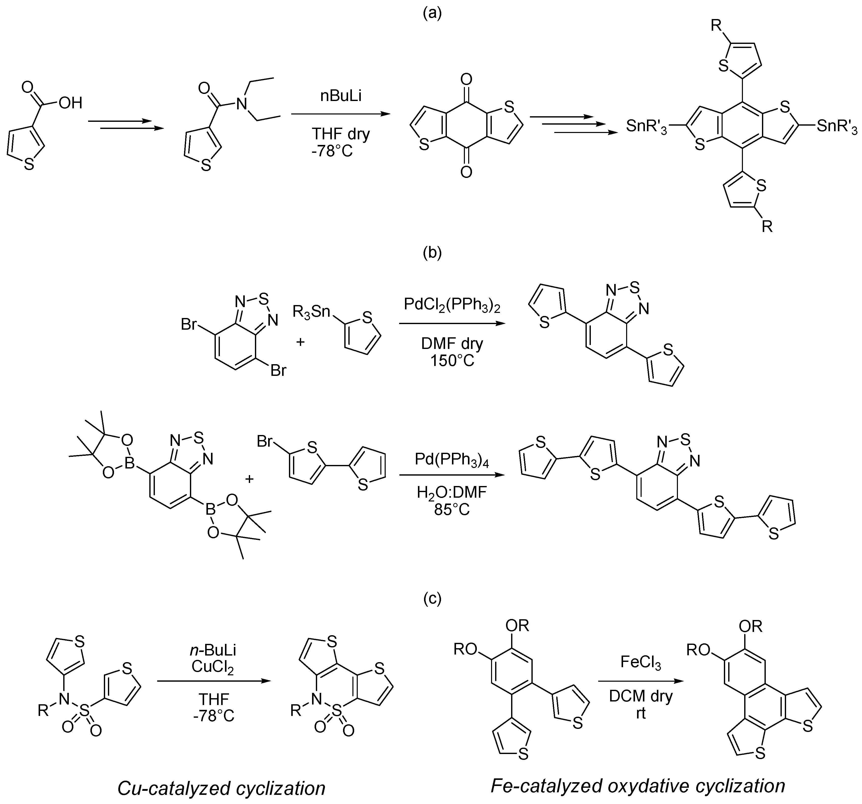 abortion synthesis 7