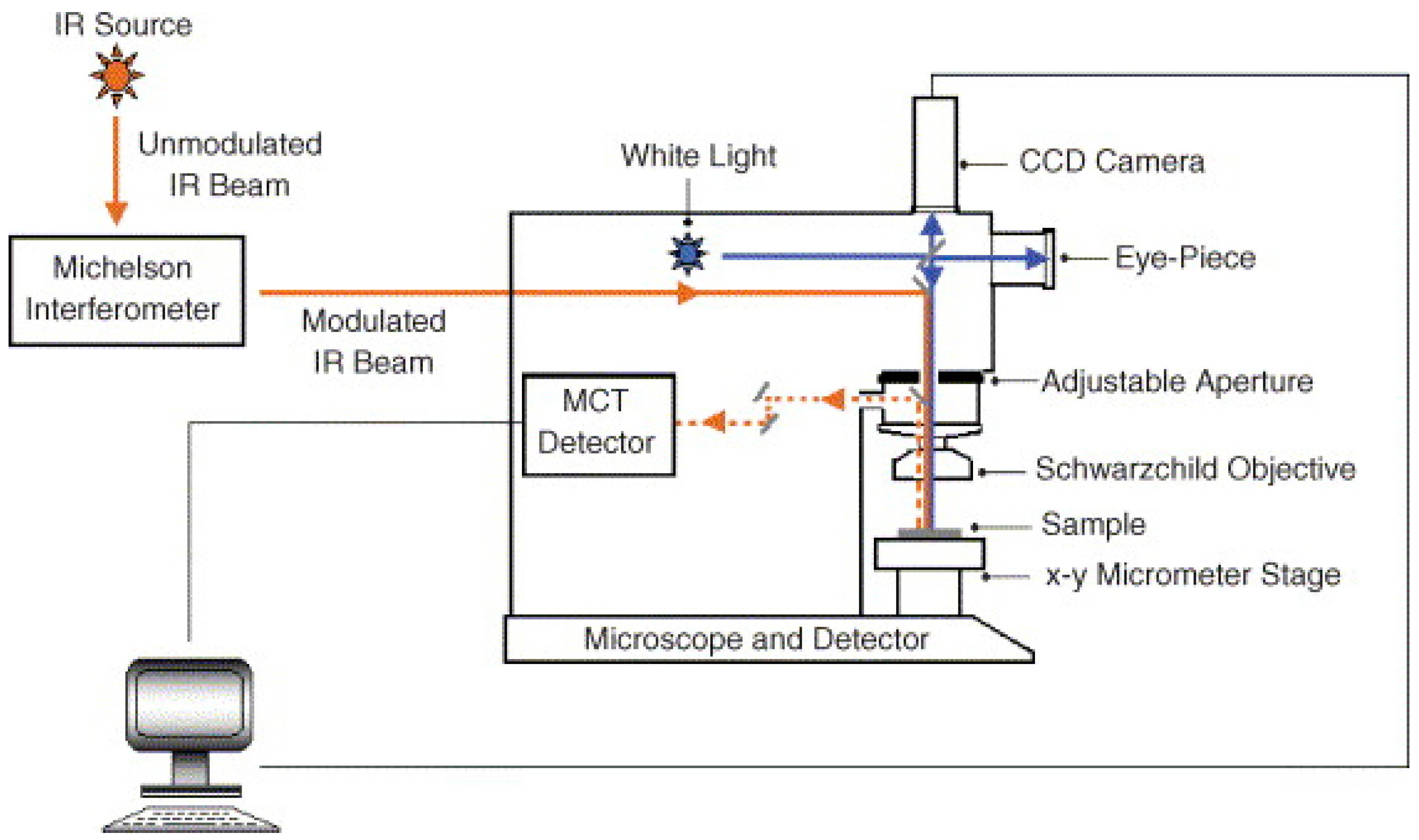 Molecules Free Full Text A Review Of Mid Infrared And Near Tree Likewise Metal Detector Circuit On Schematic Pdf 22 00168 G003