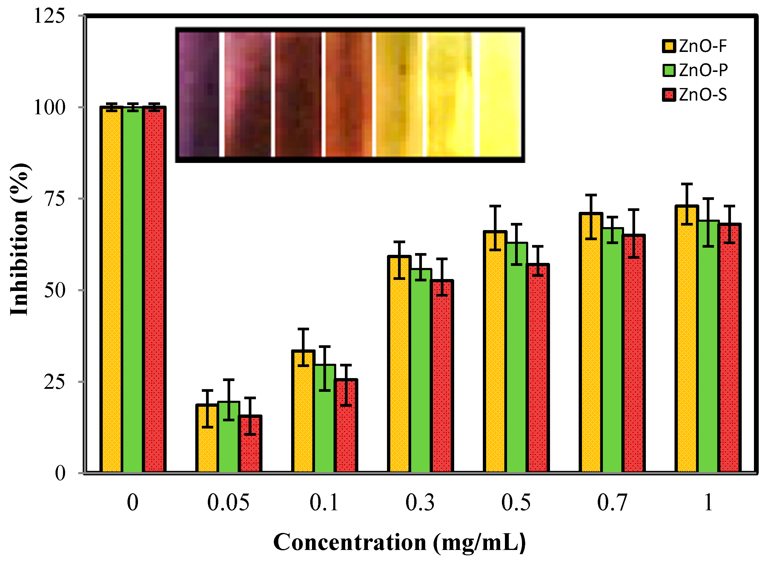 thesis synthesis zno nanoparticles Co-precipitation synthesis and characterization of nanocrystalline zinc zno nanoparticles co-precipitation synthesis and characterization of.