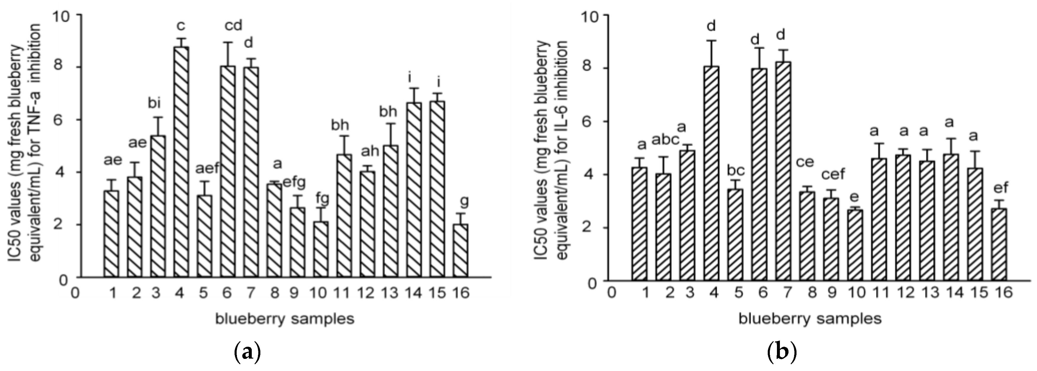 Molecules | Free Full-Text | Phenolic Acid Profiling, Antioxidant