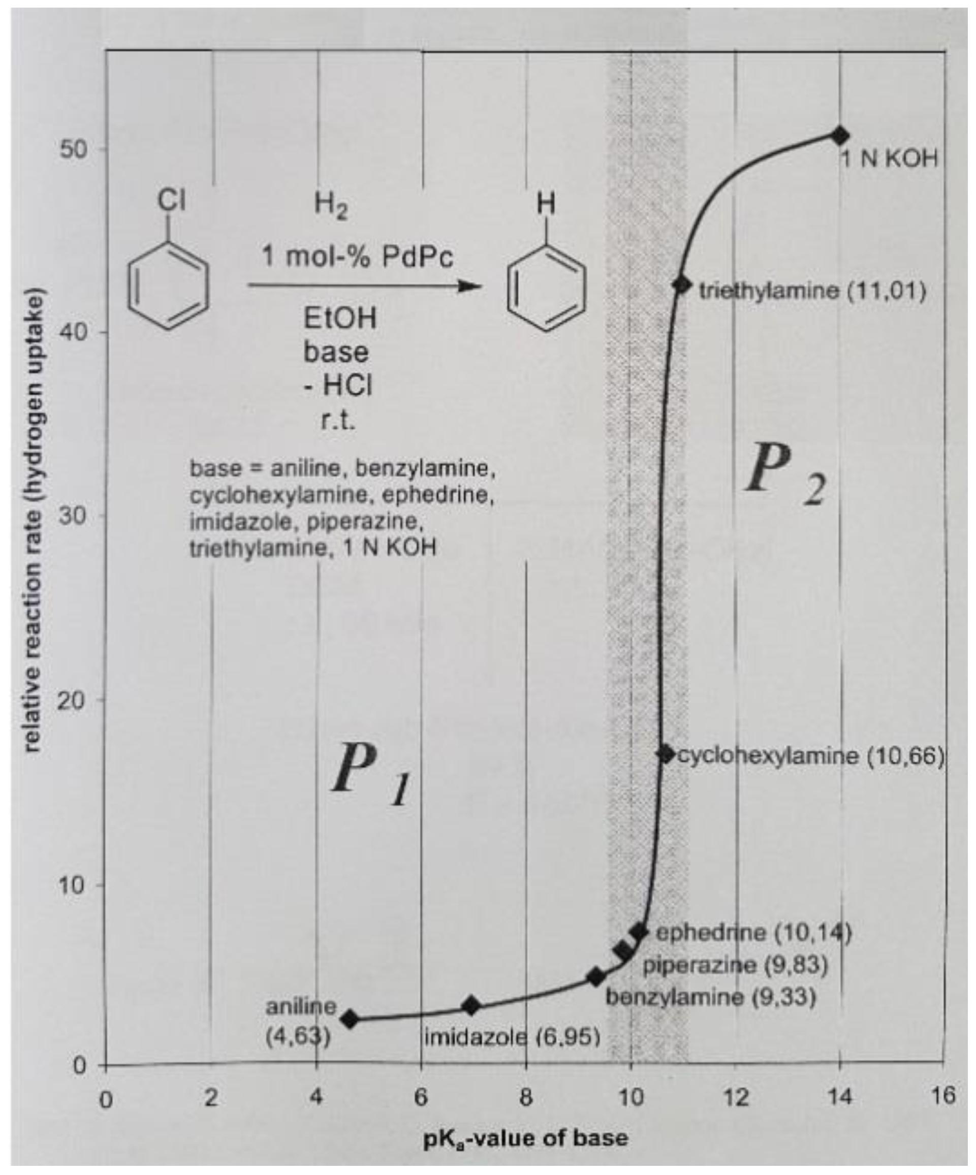 organic chemistry 2 retrosynthesis