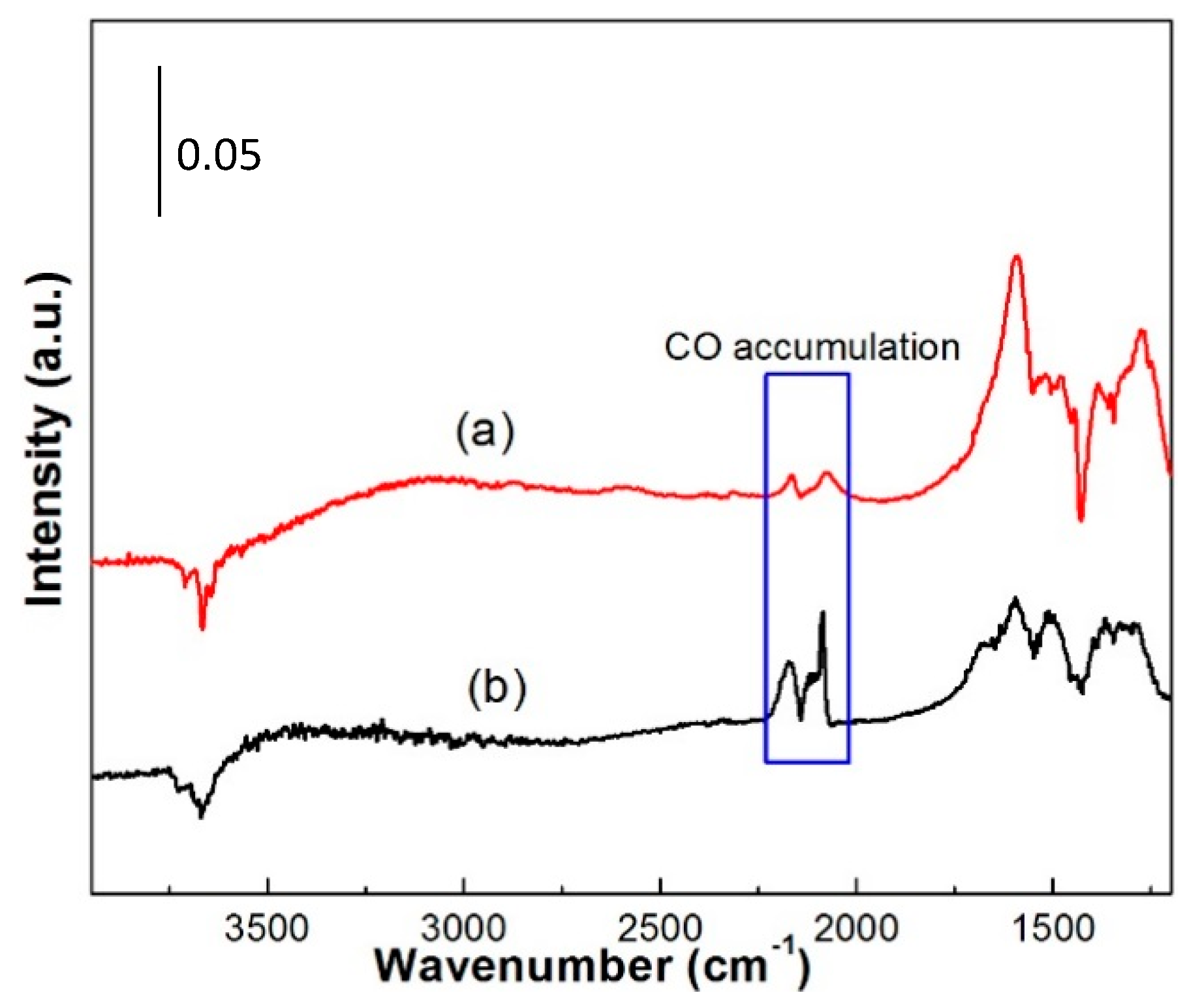 State Of Carbon Monoxide At Room Temperature