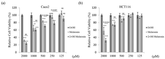 2-Hydroxymelatonin, a Predominant Hydroxylated Melatonin Metabolite in Plants, Shows Antitumor Activity against Human Colorectal Cancer Cells